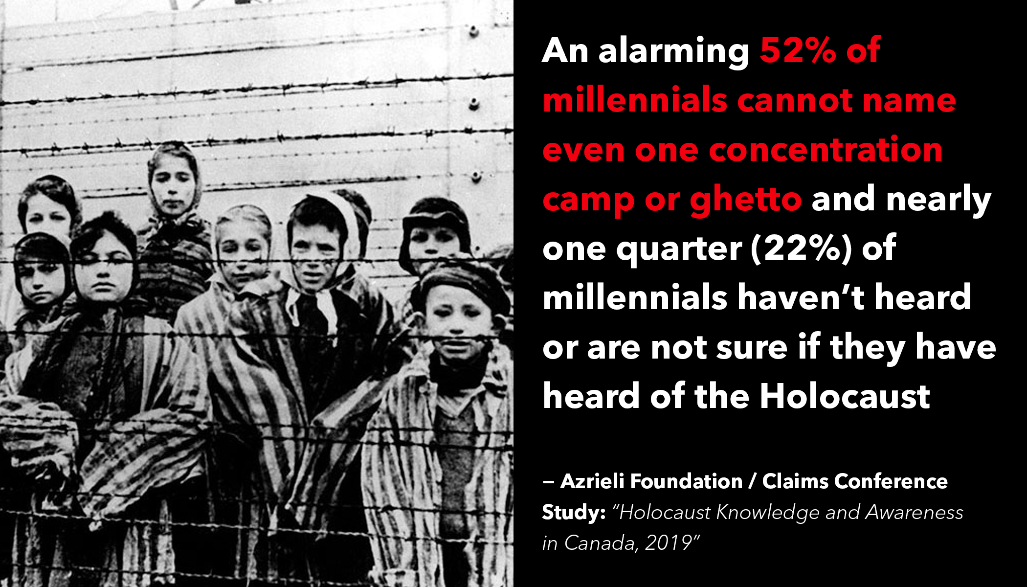 New Survey by the Azrieli Foundation and the Claims Conference Finds Critical Gaps in Holocaust Knowledge